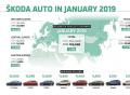 ŠKODA dodala v lednu zákazníkům 102 600 vozů