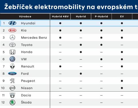 Hyundai má nejširší nabídku elektrifikovaných pohonů v EU