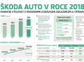 Rekordní rok 2018 pro ŠKODA AUTO