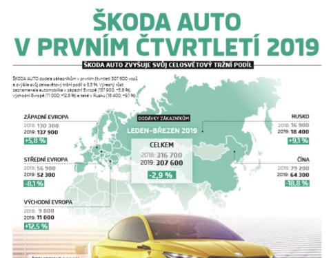 ŠKODA dodala zákazníkům v prvním čtvrtletí 307 600 vozů