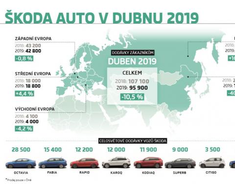 ŠKODA v dubnu dodala zákazníkům 95 900 vozů