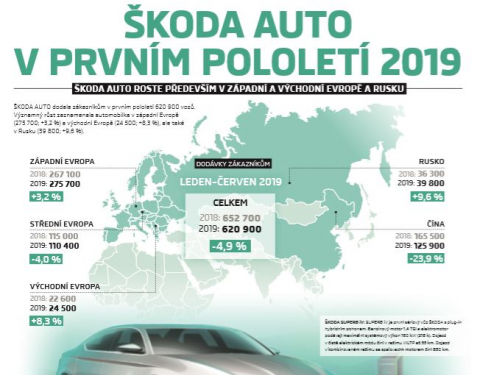 ŠKODA dodala v prvním pololetí roku 2019 zákazníkům 620 900 vozů