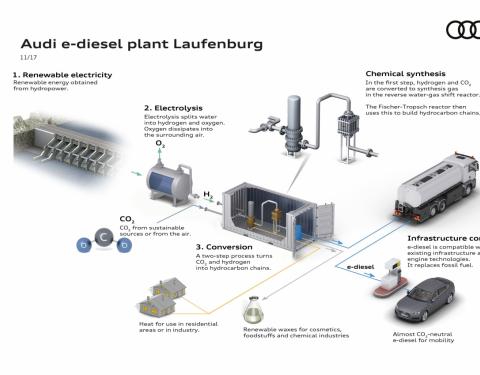 Audi zintenzivňuje výzkum syntetických paliv