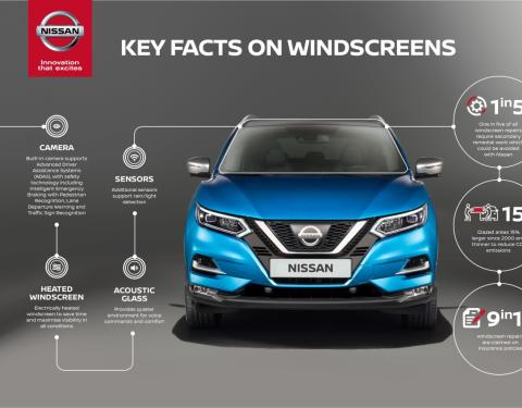 Nissan upozorňuje: S rostoucím podílem vestavěných technologií vzrůstá i počet nekvalitních oprav čelního skla