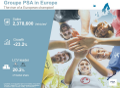 Výrazné zrychlení v roce 2017: zvýšení prodejů skupiny PSA o 15,4 %